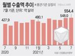 반도체·자동차 등 힘입어…7월 수출, 무역 역사상 최고치