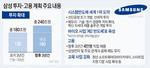 삼성, 반도체·바이오 등 3년간 240조 투자…4만 명 고용도