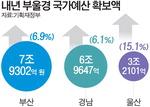 604조 초슈퍼 예산…내년도 8.3% 증액