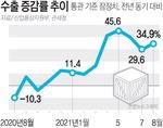 1~8월 수출 4119억불…역대 최단기간에 돌파