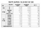 경남지역 2022학년도 수능 총 3만127명 응시 예정