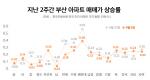 수도권은 8주 연속 상승…부산 울산 상승폭은 줄어