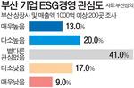 """지역기업 ESG(환경·사회·지배구조)경영 갈길 멀다…65%가 """"계획 無"""""""