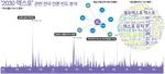 엑스포 관련 댓글 호남·충청 '0'…전국 파급효과 홍보 시급