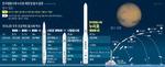 부울경 기업 항공기술의 집약체로, 한국 우주 개척 첫발